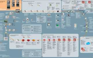 Проектирование систем пожарной сигнализации — состав проекта и нормативная документация