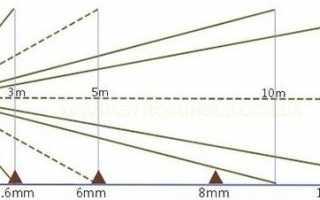 Вариофокальный объектив и видеокамеры с варифокальным (вариофокальным) объективом