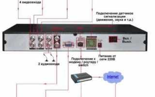 Разнообразные IP видеорегистраторы – важные функции и выбор