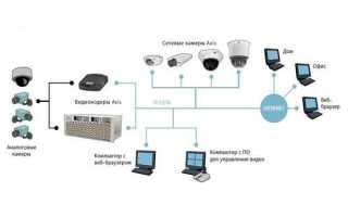 Разновидности систем видеонаблюдения, особенности их использования, преимущества и недостатки