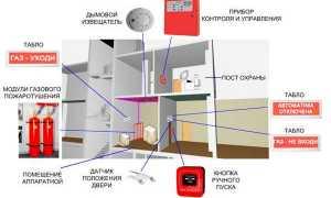 Автоматическая пожарная сигнализация – преимущества перед обычными пожарными сигнализациями