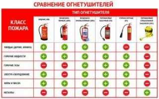 Классификация огнетушителей: по виду, значению и возможностям