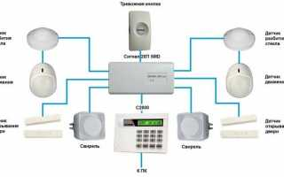 Охранное видеонаблюдение: что входит в состав системы?