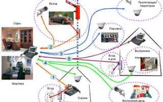 Проектирование систем видеонаблюдения – технический план монтажа комплекса