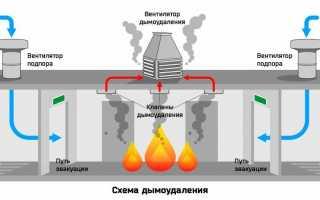 Виды противопожарных систем краткая характеристика и особенности использования