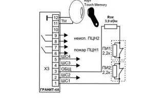 ПС «Гранит» состав системы, основные тех характеристики приемно-контрольных устройств