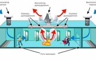 Автоматизация систем дымоудаления — пример проекта