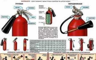 Как пользоваться огнетушителем? Виды огнетушителей и правила их применения