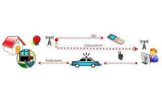 Что такое пультовая охрана? Общее описание услуги