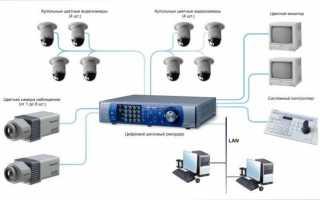 Устройство системы домашнего видеонаблюдения – выбираем оборудование и материалы