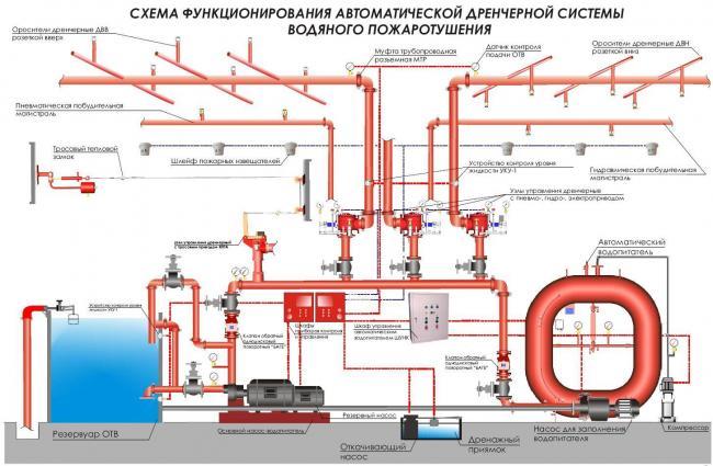 Автоматизация насосной станции пожаротушения, элементы и их функции