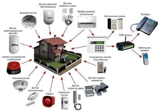 Sistemy okhrannoi signalizatsii oborudovanie