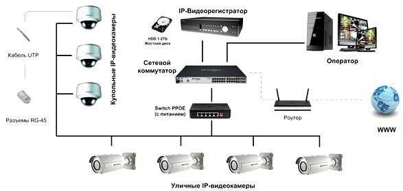 Sistemy videonabliudeniia skhema tsifrovye