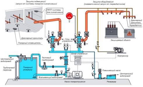 Устройство дренчерной системы пожаротушения