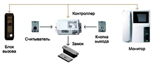 Elektromekhanicheskie zamki k videodomofonu